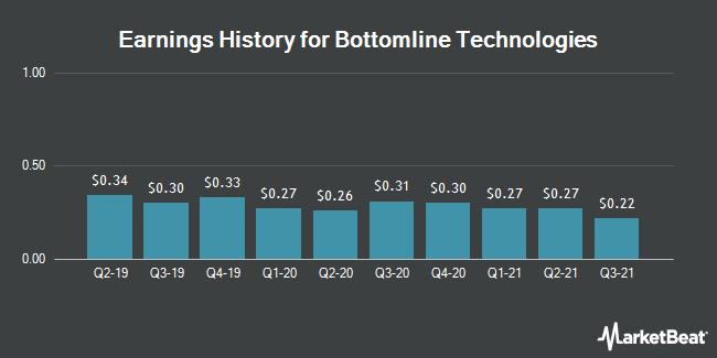 Earnings History for Bottomline Technologies (NASDAQ:EPAY)