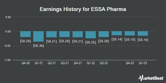 Earnings History for ESSA Pharma (NASDAQ:EPIX)
