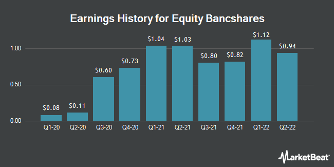 Earnings History for Equity BancShares (NASDAQ:EQBK)