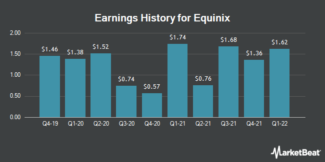 Earnings History for Equinix (NASDAQ:EQIX)