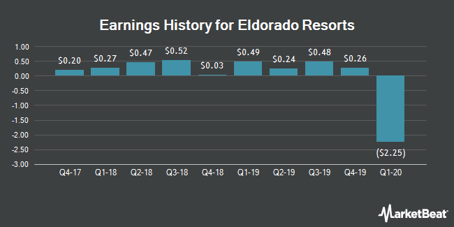 Earnings History for Eldorado Resorts (NASDAQ:ERI)