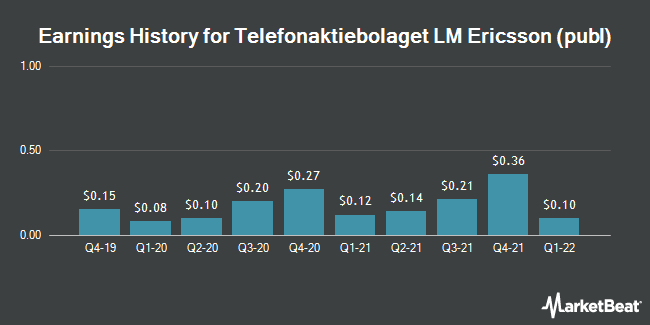 Earnings History for Telefonaktiebolaget LM Ericsson (NASDAQ:ERIC)
