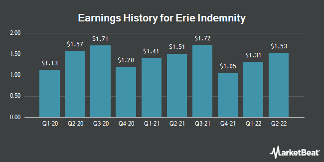 Earnings History for Erie Indemnity (NASDAQ:ERIE)