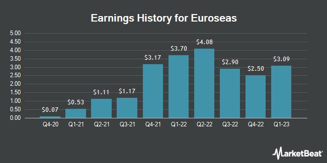 Earnings History for Euroseas (NASDAQ:ESEA)