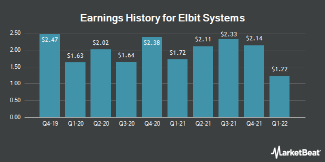 Earnings History for Elbit Systems (NASDAQ:ESLT)