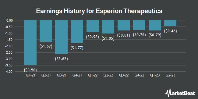 Earnings History for Esperion Therapeutics (NASDAQ:ESPR)
