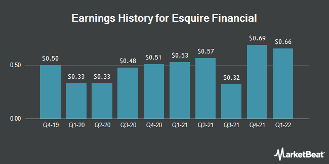Earnings History for Esquire Financial (NASDAQ:ESQ)