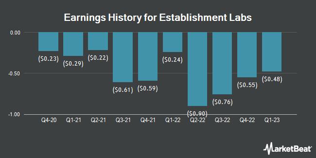 Earnings History for Establishment Labs (NASDAQ:ESTA)