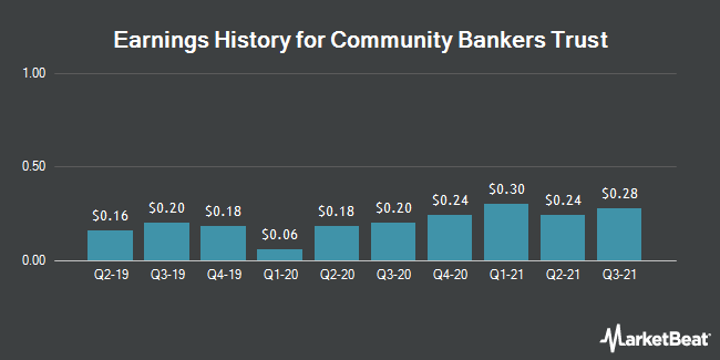 Earnings History for Community Bankers Trust (NASDAQ:ESXB)