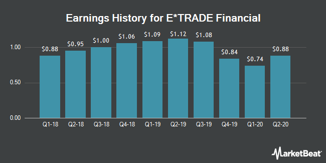 Earnings History for E*TRADE Financial (NASDAQ:ETFC)