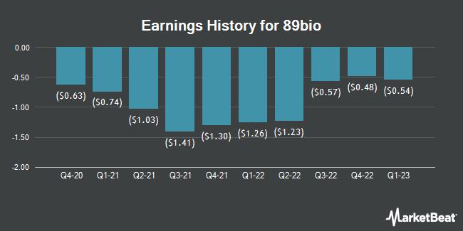 Earnings History for 89bio (NASDAQ:ETNB)