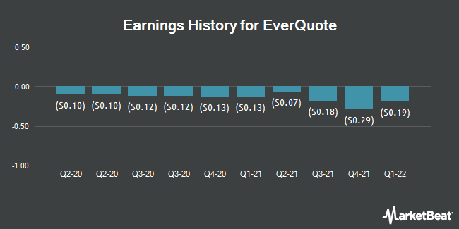 Earnings History for EverQuote (NASDAQ:EVER)