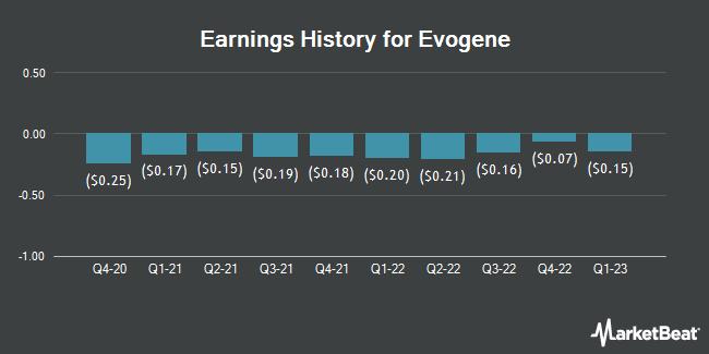 Earnings History for Evogene (NASDAQ:EVGN)