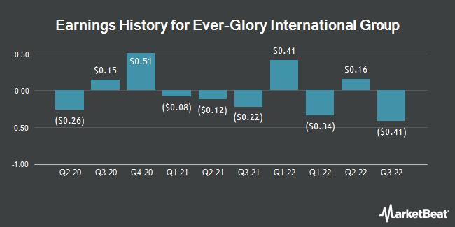 Earnings History for Ever-Glory International Group (NASDAQ:EVK)