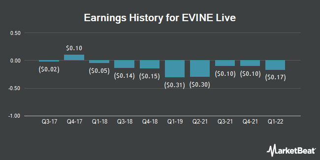 Earnings History for EVINE Live (NASDAQ:EVLV)