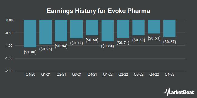 Earnings History for Evoke Pharma (NASDAQ:EVOK)