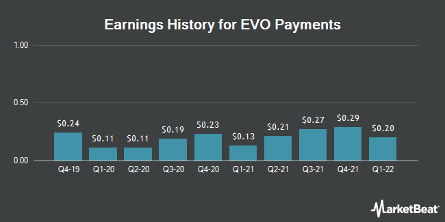 Earnings History for EVO Payments (NASDAQ:EVOP)