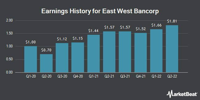 Earnings History for East West Bancorp (NASDAQ:EWBC)