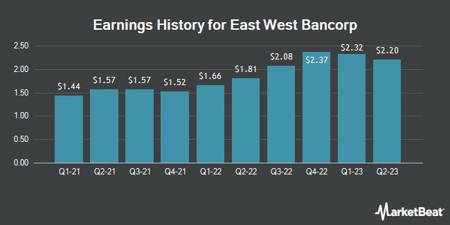 Earnings History for East West Bancorp (NASDAQ:EWBC)