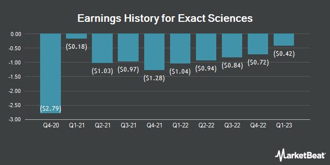 Earnings History for Exact Sciences (NASDAQ:EXAS)