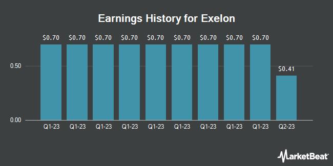 Earnings History for Exelon (NASDAQ:EXC)