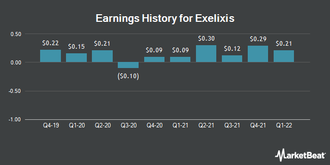 Earnings History for Exelixis (NASDAQ:EXEL)