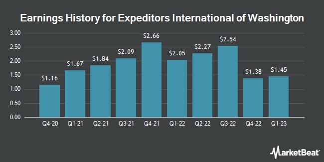 Earnings History for Expeditors International of Washington (NASDAQ:EXPD)