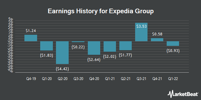 Earnings History for Expedia Group (NASDAQ:EXPE)