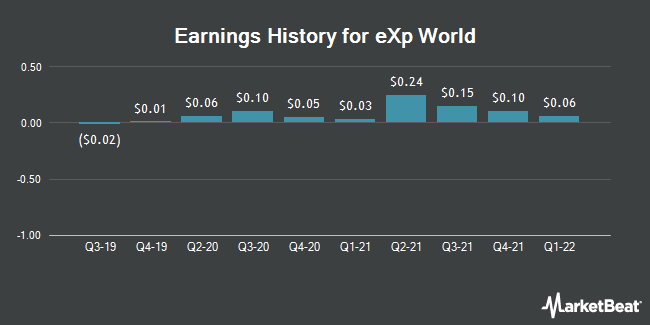 Earnings History for eXp World (NASDAQ:EXPI)