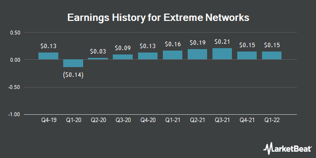 Earnings History for Extreme Networks (NASDAQ:EXTR)