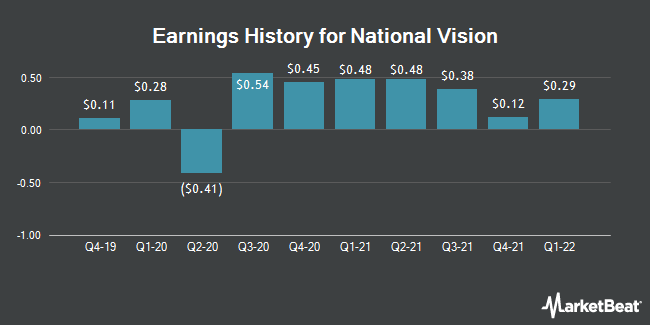 Earnings History for National Vision (NASDAQ:EYE)