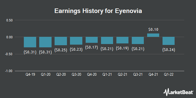 Earnings History for Eyenovia (NASDAQ:EYEN)
