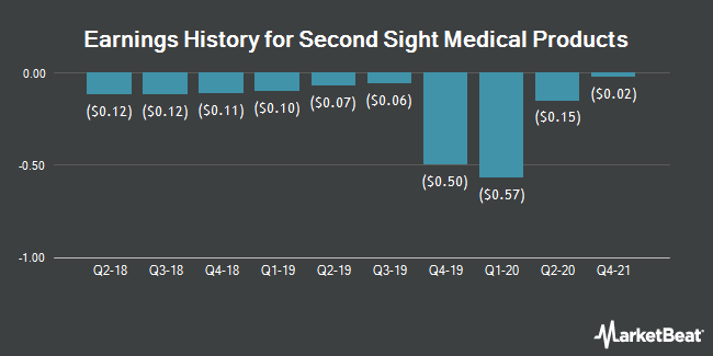 Earnings History for Second Sight Medical Products (NASDAQ:EYES)