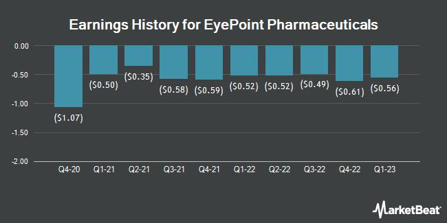Earnings History for Eyepoint Pharmaceuticals (NASDAQ:EYPT)
