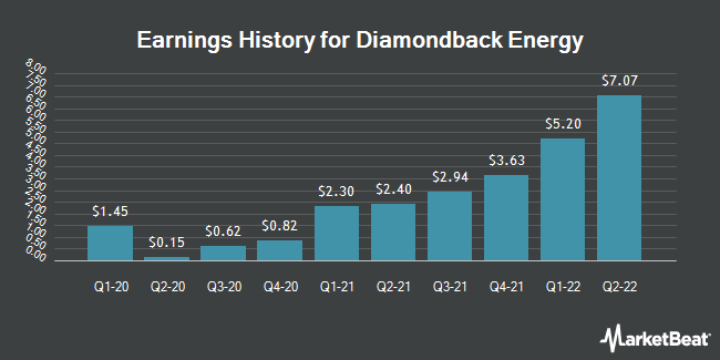 Earnings History for Diamondback Energy (NASDAQ:FANG)