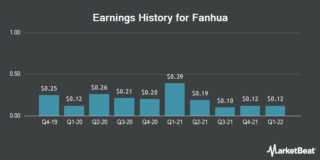Earnings History for Fanhua (NASDAQ:FANH)
