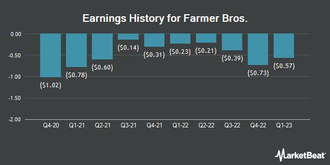 Earnings History for Farmer Bros. (NASDAQ:FARM)