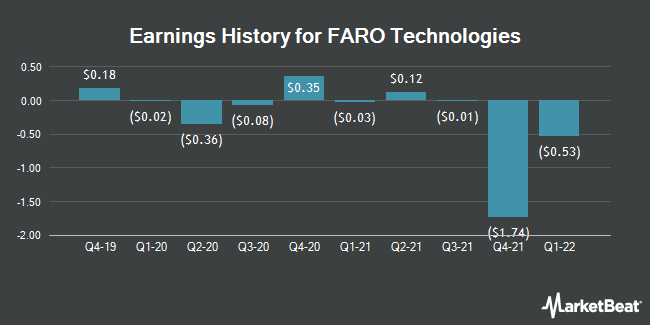 Earnings History for FARO Technologies (NASDAQ:FARO)