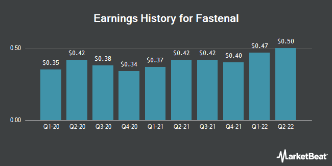Earnings History for Fastenal (NASDAQ:FAST)