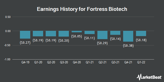 Earnings History for Fortress Biotech (NASDAQ:FBIO)