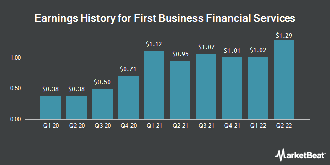 Earnings History for First Business Financial Services (NASDAQ:FBIZ)