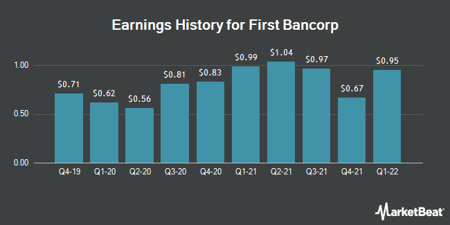 Earnings History for First Bancorp (NASDAQ:FBNC)
