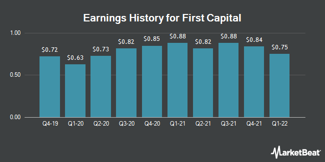 Earnings History for First Capital (NASDAQ:FCAP)