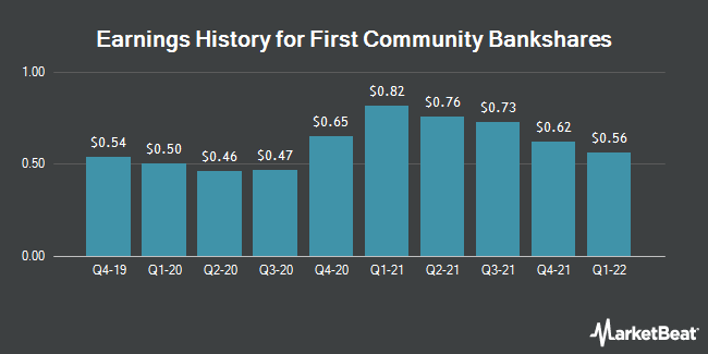 Earnings History for First Community Bankshares (NASDAQ:FCBC)