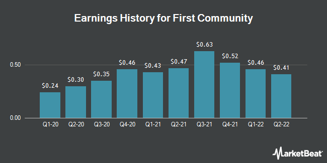 Earnings History for First Community (NASDAQ:FCCO)