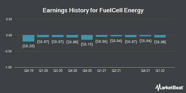 Earnings History for FuelCell Energy (NASDAQ:FCEL)