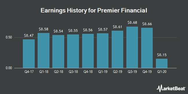 Earnings History for First Defiance Financial (NASDAQ:FDEF)
