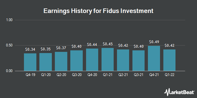 Earnings History for Fidus Investment (NASDAQ:FDUS)