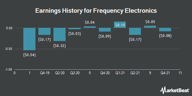Earnings History for Frequency Electronics (NASDAQ:FEIM)