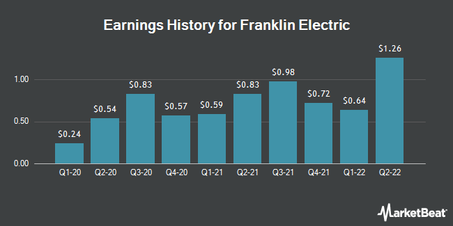 Earnings History for Franklin Electric (NASDAQ:FELE)